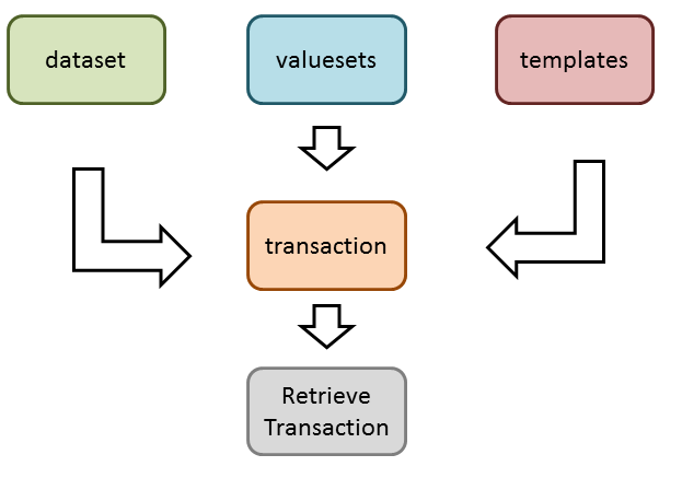 Retrieve Transaction